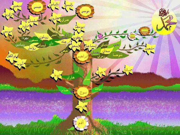 شجرة الأنبياء صور شجرة الرسل والانبياء بالتفصيل بالترتيب الزمنى وأعمارهم وأولادهم وقصصهم Almastba Com 1391910649 828 Jpg Mario Characters Character Art