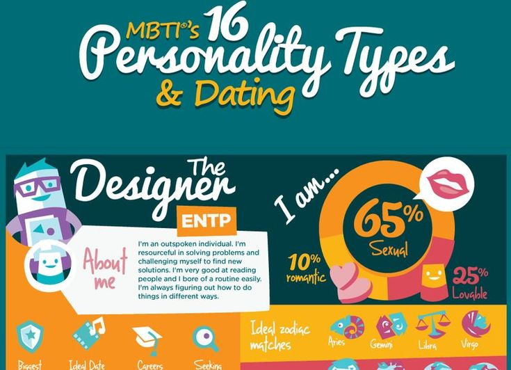 gay dating personality test