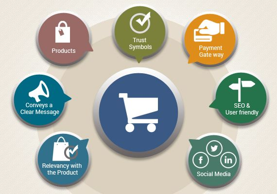 Read and get to know the vital tips for effective #Ecommerce #Website_Design in Online Marketing.