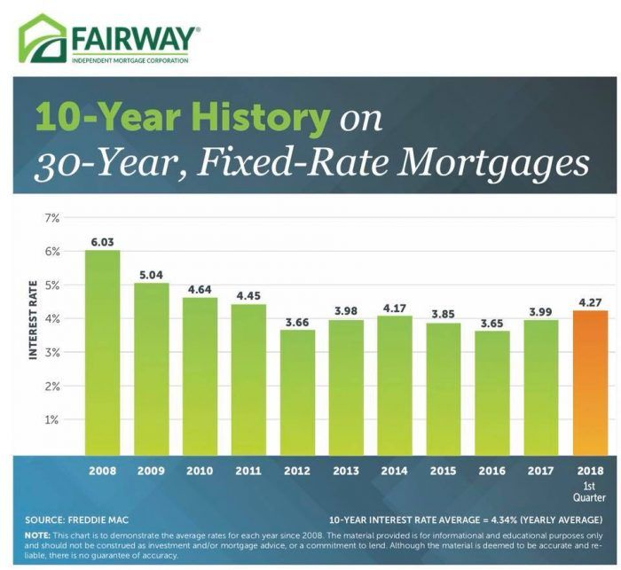 Historically Speaking Interest Rates Are Still Low With Images