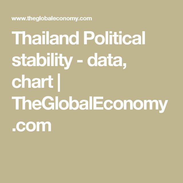 Thailand Political stability - data, chart | TheGlobalEconomy.com