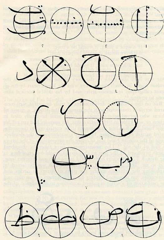 The measurements of the Arabic letters showing similarity - Taking A Closer Look At Arabic Calligraphy