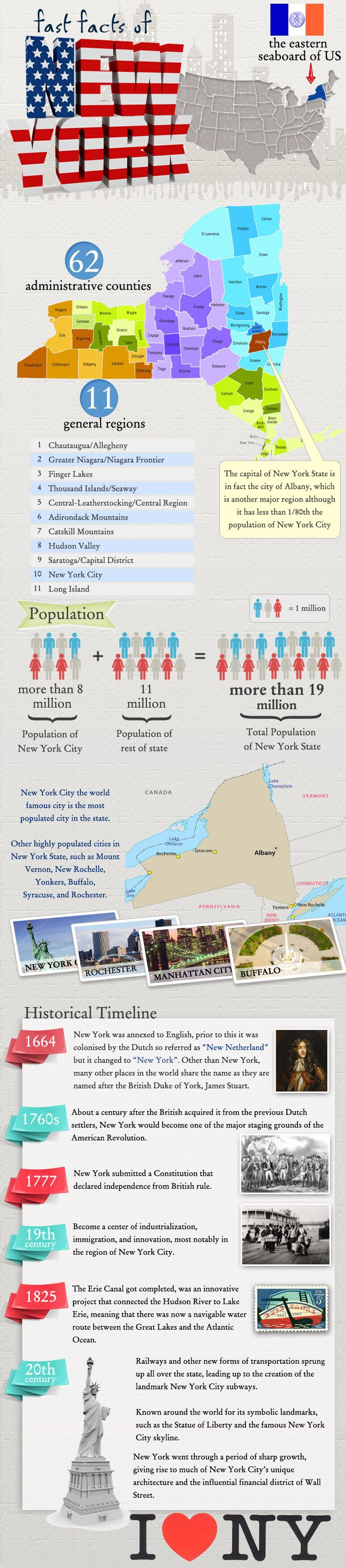 Infographic of New York Fast facts