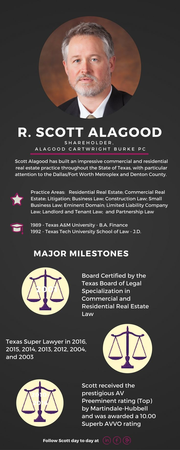 R Scott Alagood Is Board Certified By The Texas Board Of Leal Specialization In Commercial And Residenti Estate Law Small Business Law Residential Real Estate