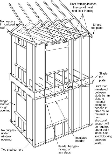 Modern House Plans by Gregory La Vardera Architect: USA New Wall - so called Advanced Framing