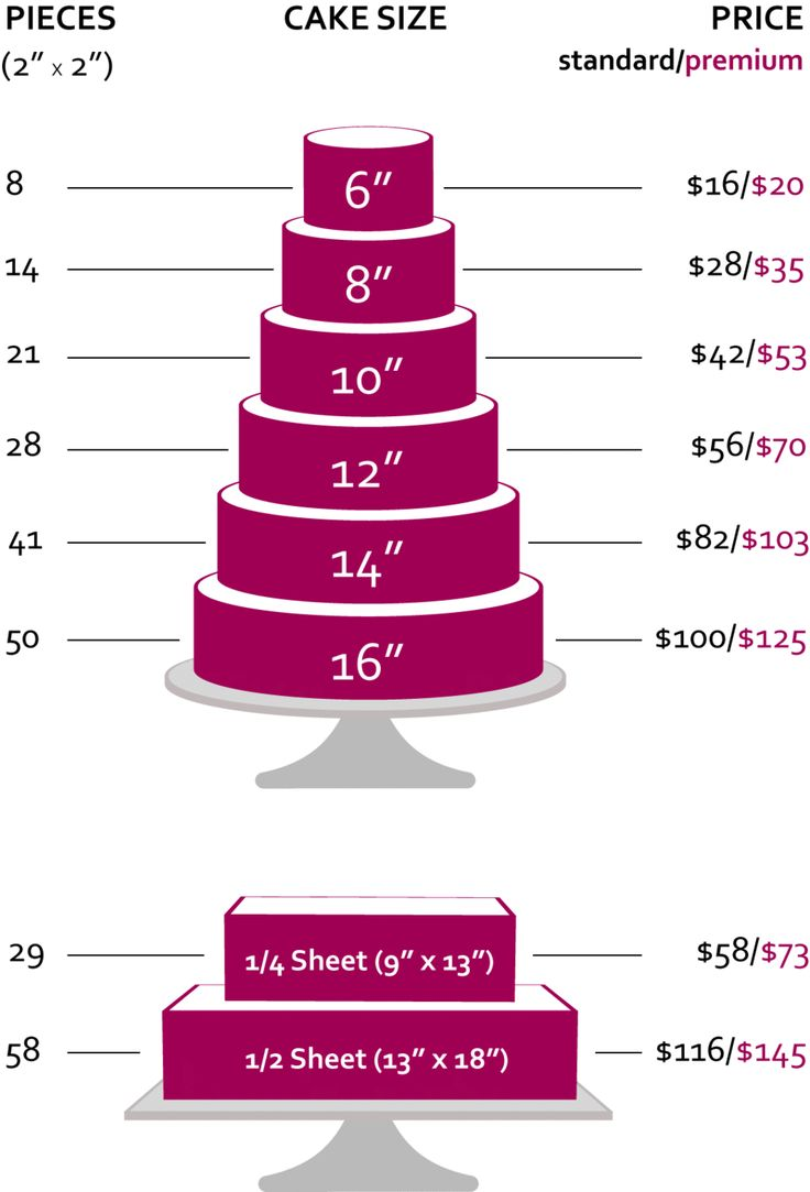 This tIered cake chart is for number of pieces and pricing
