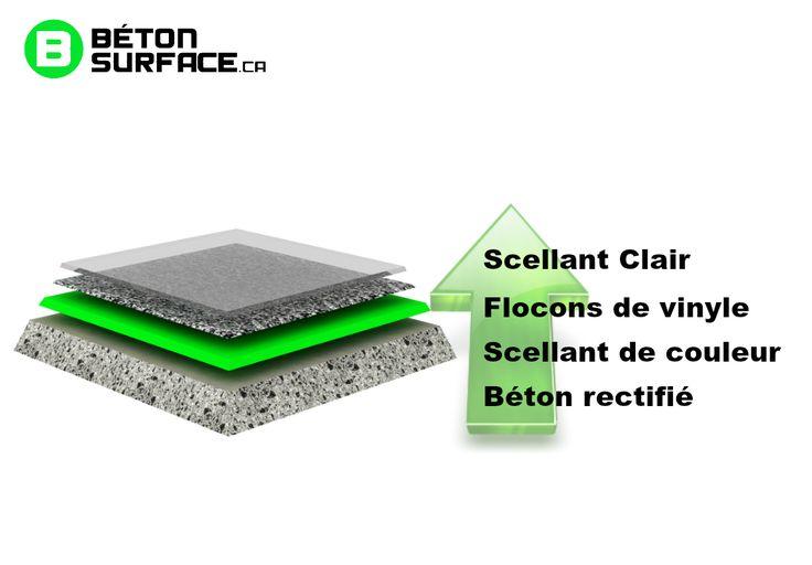 Plancher de garage au polyuréa - Revêtement garage en polyuréthane - Béton Surface