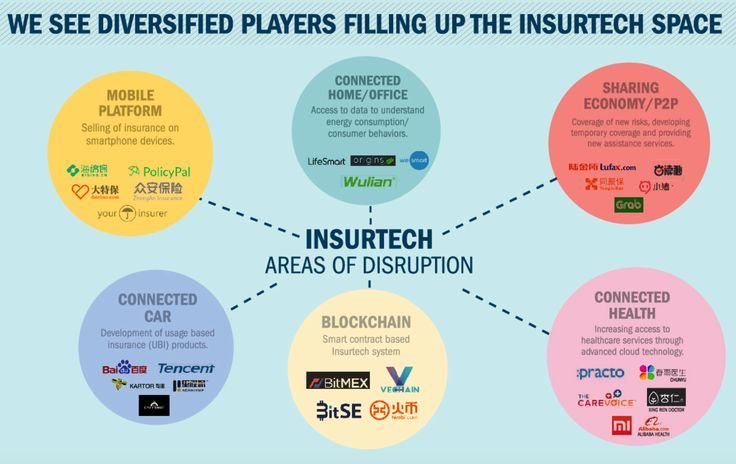 The Digital Insurer is the first to releases AXA's infographic on InsurTech in China