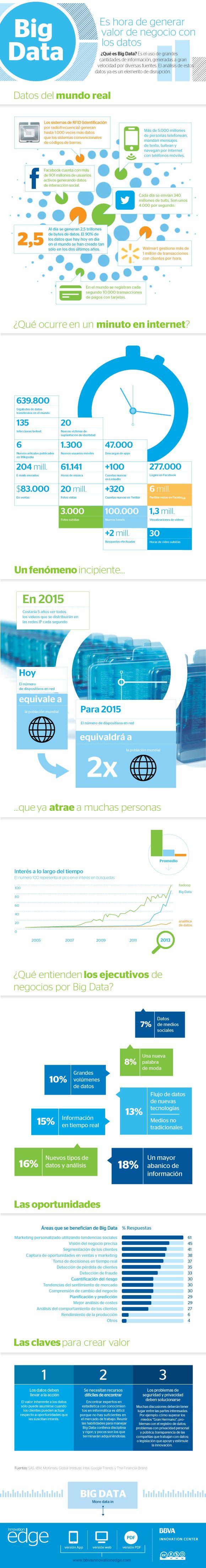 Es hora de generar valor con los datos (Big Data) #infografia