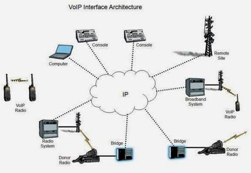 Blog - Broadconnect Telecom USA: How does VoIP Technology Differentiate the SIP Tru...
