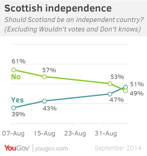 'Yes' campaign lead in Scottish referendum YouGov poll