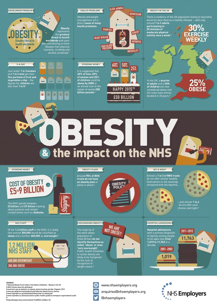 the steps to overcome the serious medical condition obesity Reducing calories and practicing healthier eating habits are vital to overcoming obesity a serious weight-related health any health conditions.