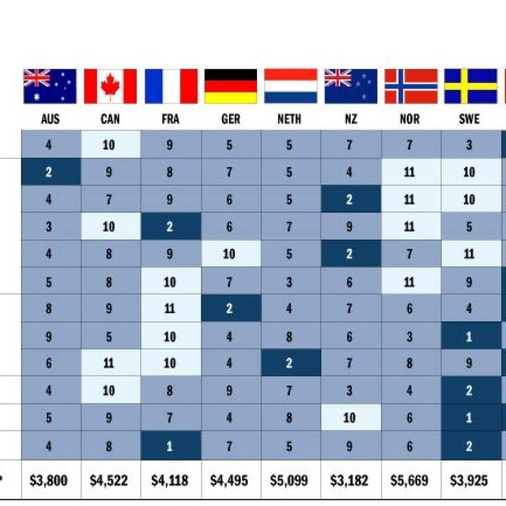 How America's Health Care System Ranks Compared to Other