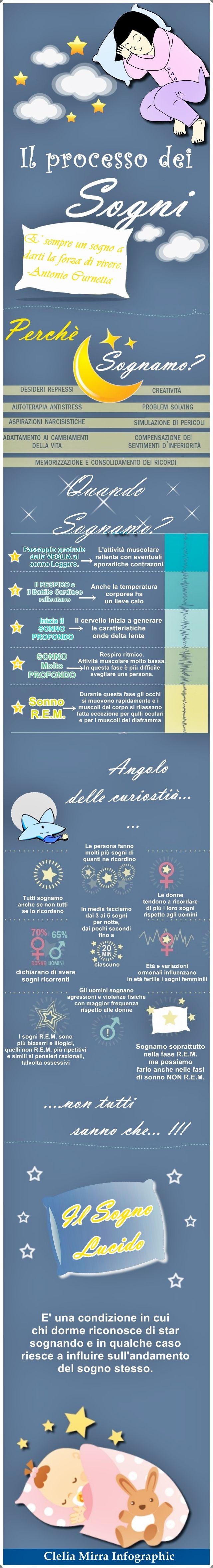 Il processo dei Sogni !!! #Infografica