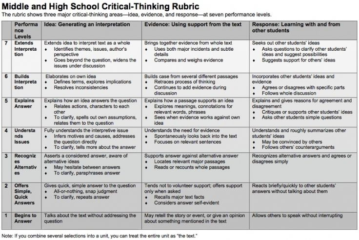 general education critical thinking rubric The wsu rubric adapted to assess the general education outcome in critical thinking mid-south community college (west memphis, ar) has designed a four-level variation of the wsu rubric to assess its general education outcome number 7 - apply critical thinking skills to solve problems, make informed decisions, and interpret events.