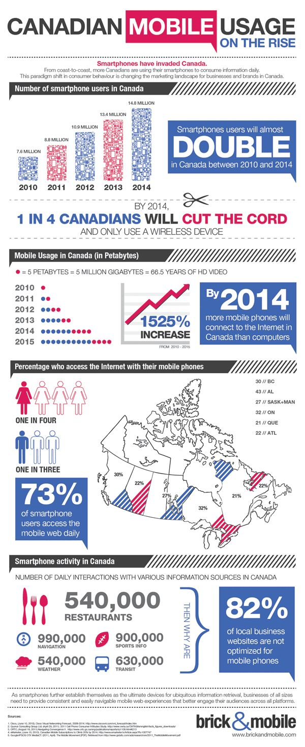 Canadian Mobile Usage On The Rise - Infographic - brick | Mobile Marketing Made Easy
