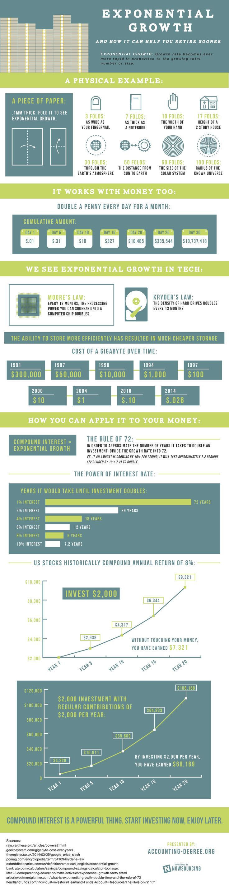 Infographic:  Exponential Growth  How It Can Help To Retire Sooner [Infographic]