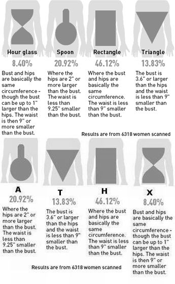 Body shape-no 1 shape is perfect! We all are beautiful, graceful and feminine in our own way!