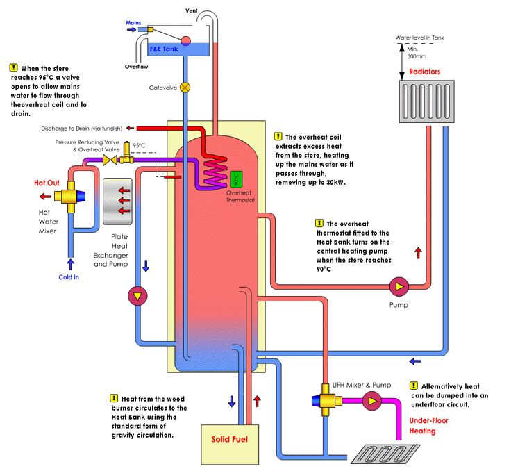 Best 16 Central Heating System Images On Pinterest Alternative