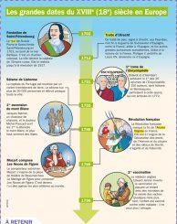 Les grandes dates du XVIIIe siècle en Europe - Mon Quotidien, le seul site d'information quotidienne pour les 10-14 ans !