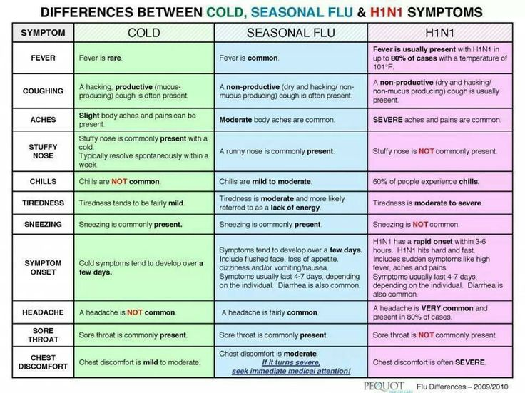Very helpful. Compares symptoms of cold, flu, and swine flu.