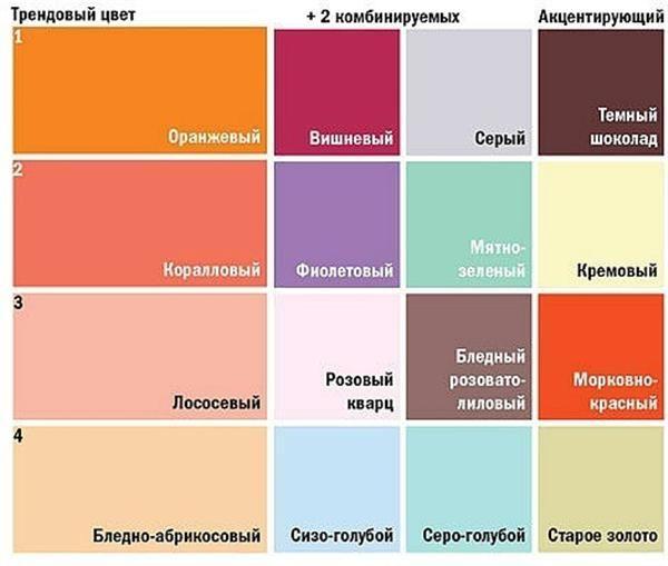 Таблица: сочетание цветов в интерьере. Влияние на самочувствие