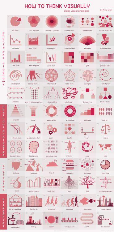 ¿Cómo pensar visualmente? 72 analogías visuales recogidas y clasificadas en una #infografia por Anna Vital.