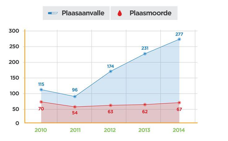 Grafiek wat plaasaanvalle-en moorde aandui in tydperk tussen 2011- 2014