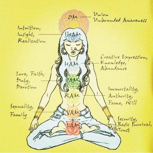 17 bästa bilder om Meditation Quotes på Pinterest   Buddhister ...