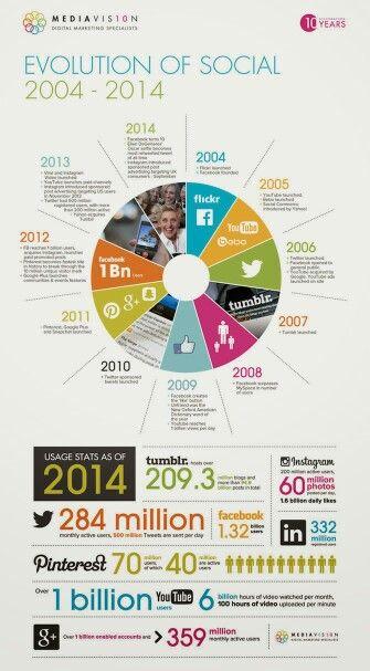 Social Media up to 2014