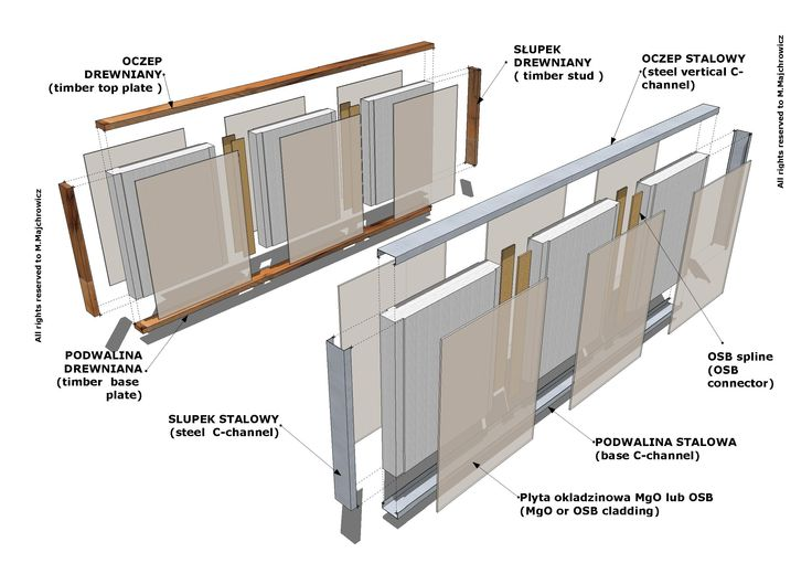 Whole construction in SIP technology is made by 2 spline connectors made from OSB and 2 studs. Whole module is 3m long and max. 3m high. Of course, you can modify a structure by adding timber studs instead of OSB splines and so on …whole technology is recognized and knows in USA, UK, Poland and UAE and eastern European countries.