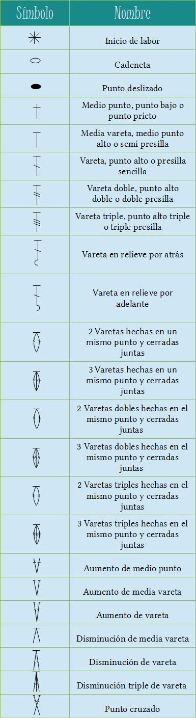 Tabla de símbolos para crochet