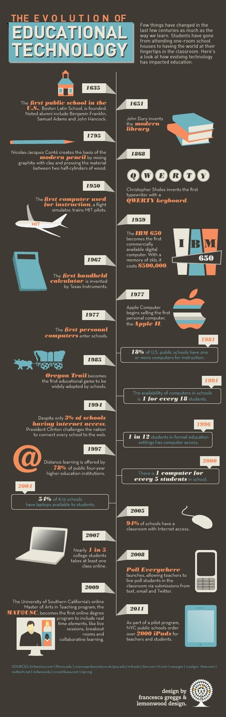 infographic: Evolution of Educational Technology