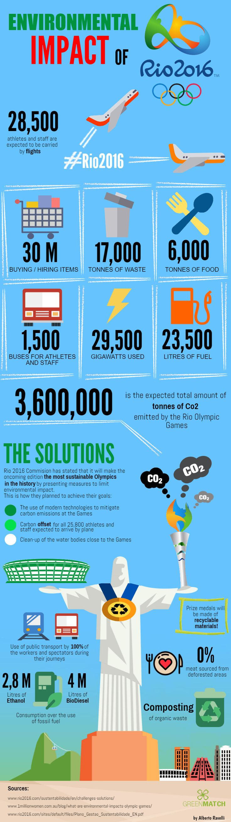 The Environmental Impact of the Olympic Games 2016