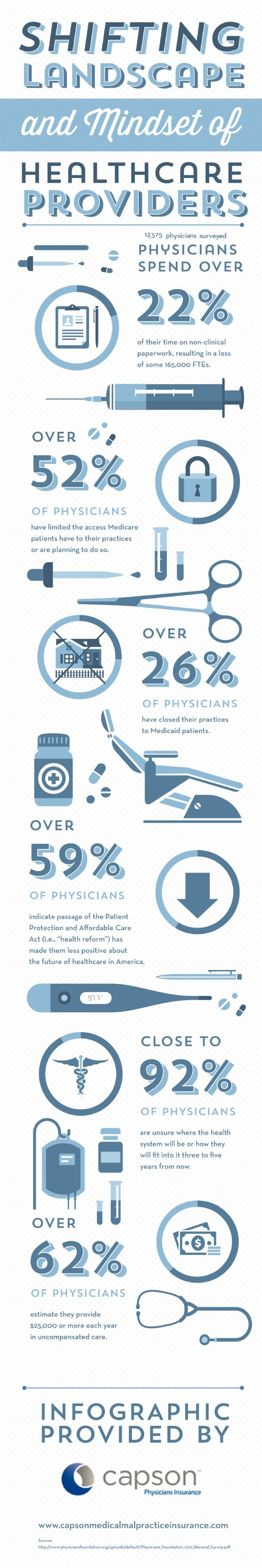 Shifting Landscape and Mindset of Healthcare Providers   New Visions Healthcare Blog - www.healthcoverageally.com