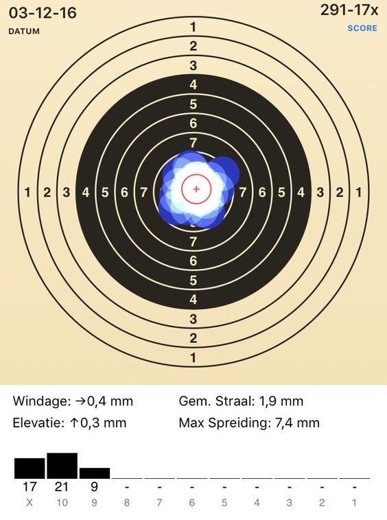 Best 30-shot group at 10 meters with my 40 year old Feinwerkbau 300s, using diopter sights, shot off-hand prone position.