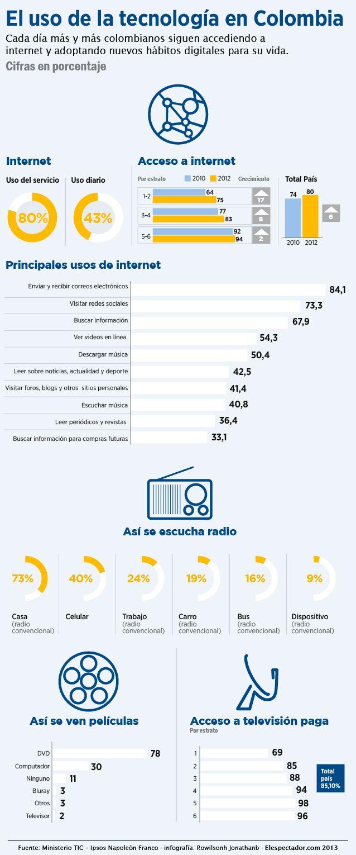 Radiografía de la sociedad digital | ELESPECTADOR.COM