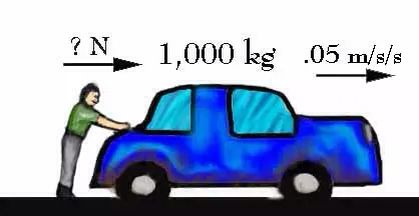 This explains how an objects mass determines the amount of force needed to move it