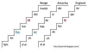 Hekle oversettelser norsk/ Amerikansk / Engelsk
