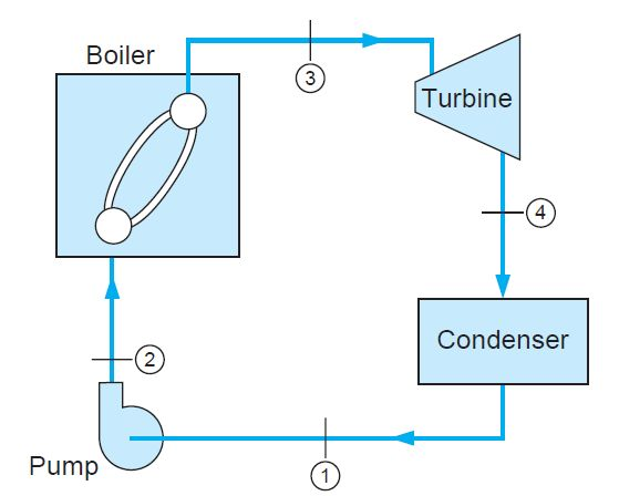 Simple steam power plant operating on Rankine cycle (reversible cycle).