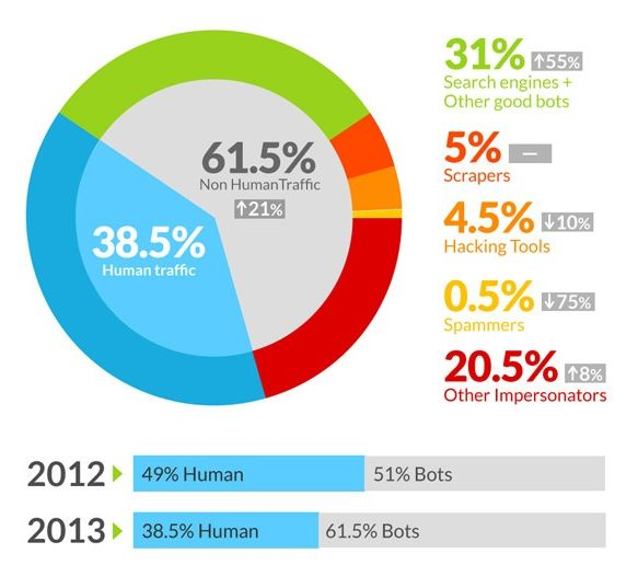Bots now running the Internet with 61 percent of Web traffic
