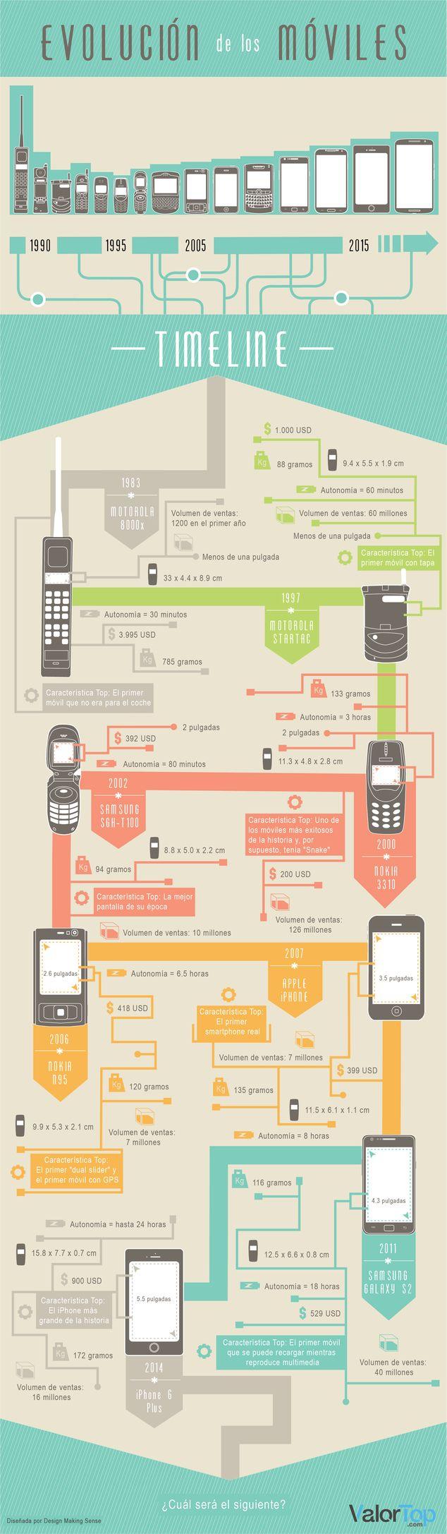 Evolución e historia móviles