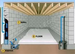 New Diy French Drain Basement