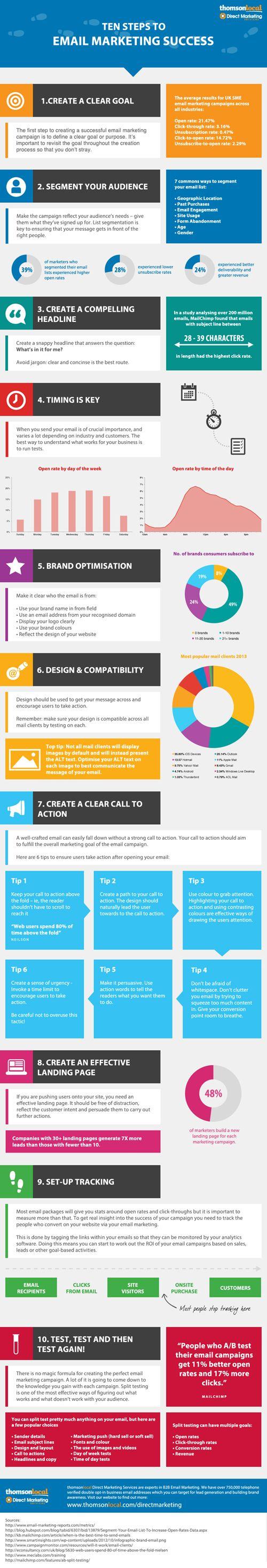 10 Steps to E-Mail Marketing Success