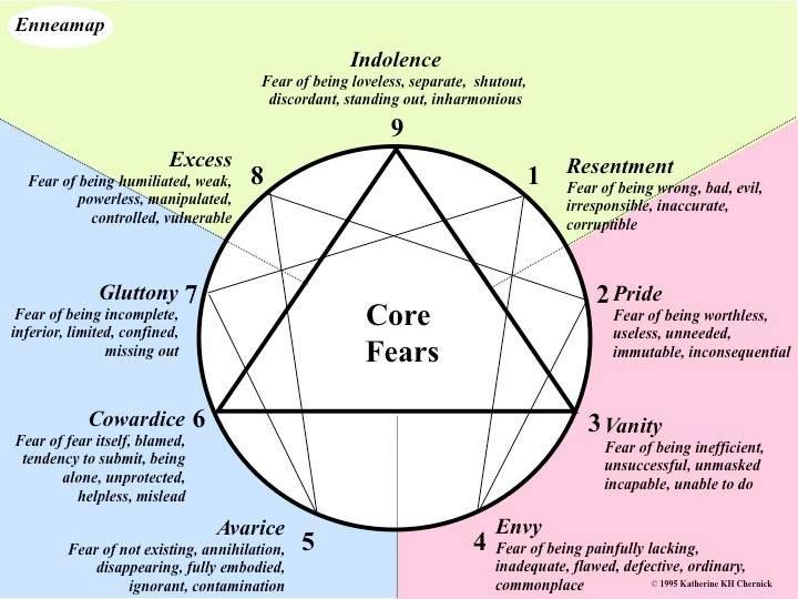 Enneagram: Core fears