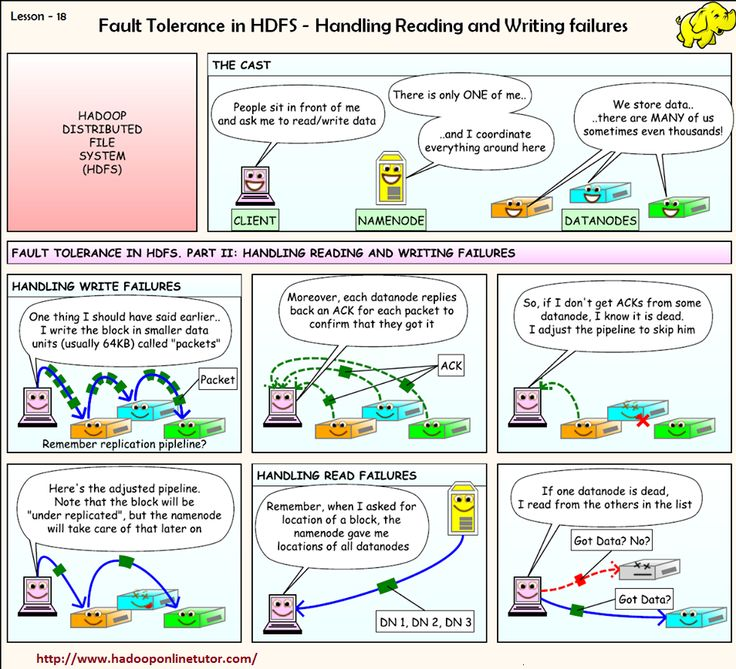 Fault Tolerance in HDFS - Handling Reading and Writing failures http://www.hadooponlinetutor.com/