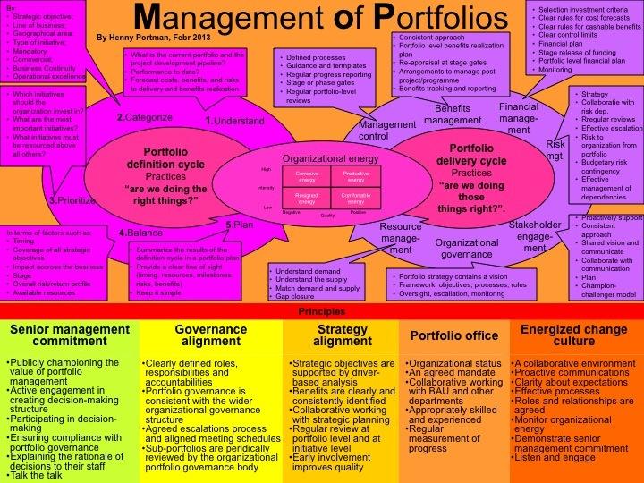 16 best program management images on Pinterest Program - program management resume