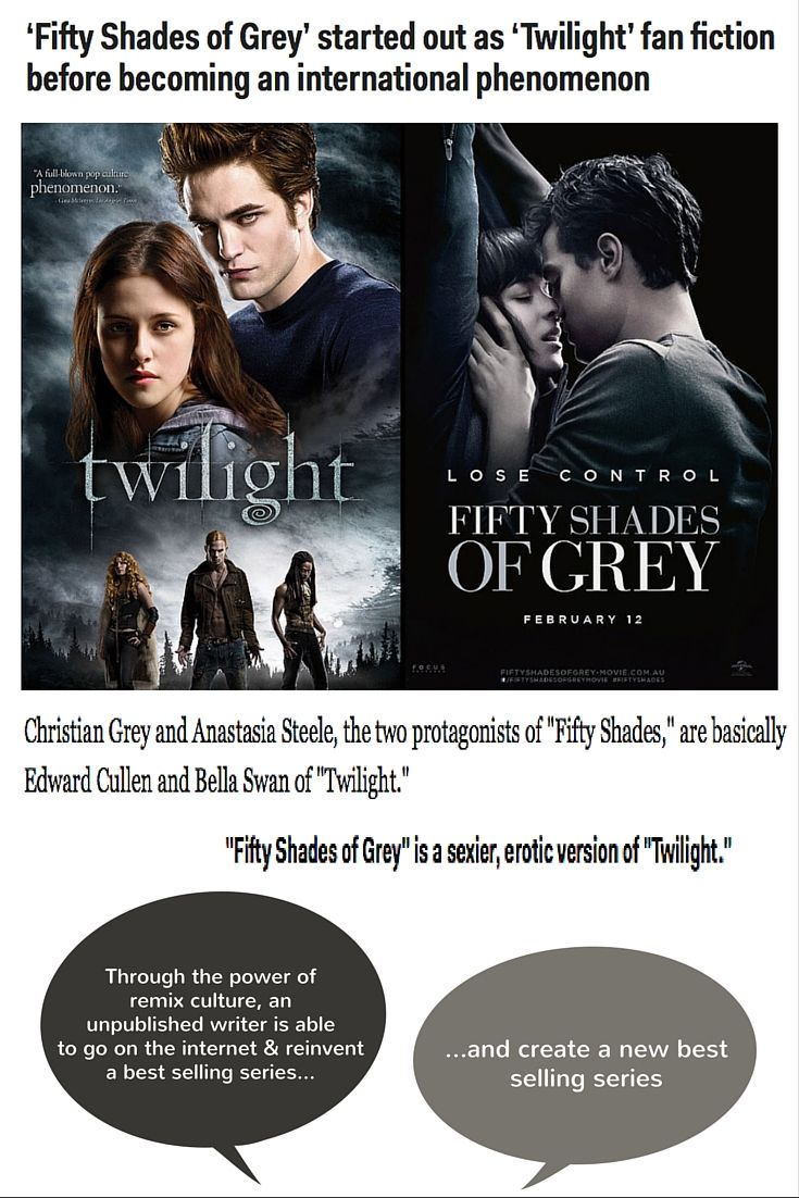 (9) https://www.fanfiction.net/search.php?keywords=twilight&ready=1&type=story The site, https://www.fanfiction.net, is responsible for the remix of the well known series Twilight. An everyday user started posting erotic fan fiction about 'Twilight', which turned into 'Masters of Universe' and now the widely renowned 'Fifty Shades of Grey'. This shows that anything is possible through Web 2.0.