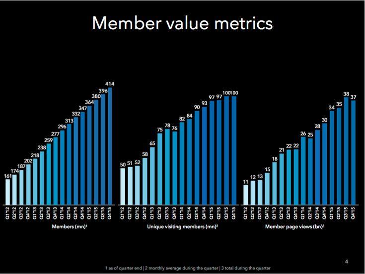 #LinkedIn Nel Q4 2015 gli utenti sono cresciuti del 19% arrivando a 414 milioni, i visitatori unici del 7% con una media di 100 milioni di utenti unici al mese.  #SocialNetwork #SMM