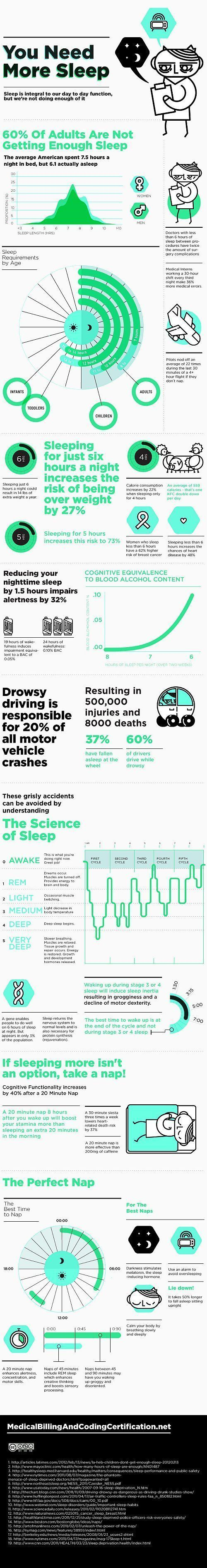 Infographic: You Need More Sleep. What the lack of sleep is doing to your health and your life. There are too many people having problems to sleep no matter how hard they try, it is not a disease rather some bad habits you engage yourself in which caused sleep problems. I have listed out some issues which you may want to wipe out completely in case you're experiencing sleep apnea problems